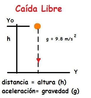 ¿Cómo calcular la gravedad en caída libre?