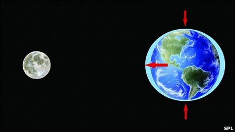 ¿Cuál es la gravedad de la Luna?