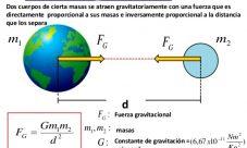 ¿Cómo calcular la fuerza gravitacional entre dos cuerpos?