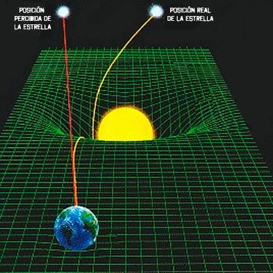 ¿Cómo influye la gravedad en el espacio-tiempo?
