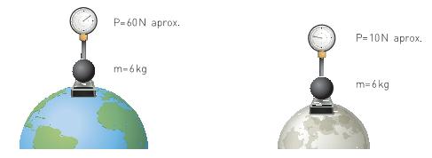 cual-es-la-diferencia-entre-masa-peso-y-gravedad