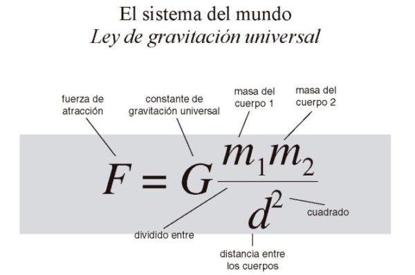 ley-de-gravedad-de-isaac-newton
