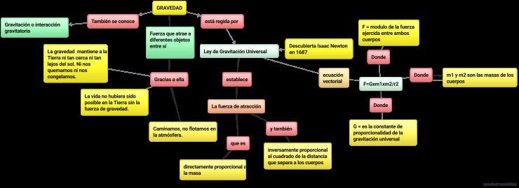 mapa-conceptual-de-la-gravedad